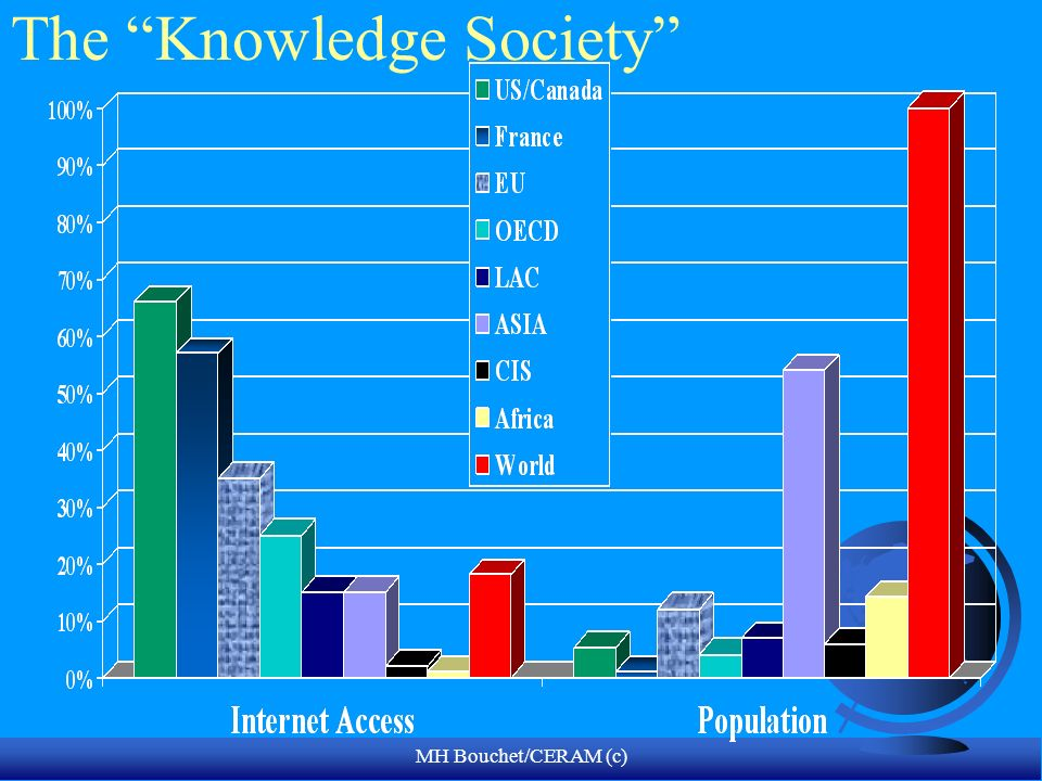 The Knowledge Society