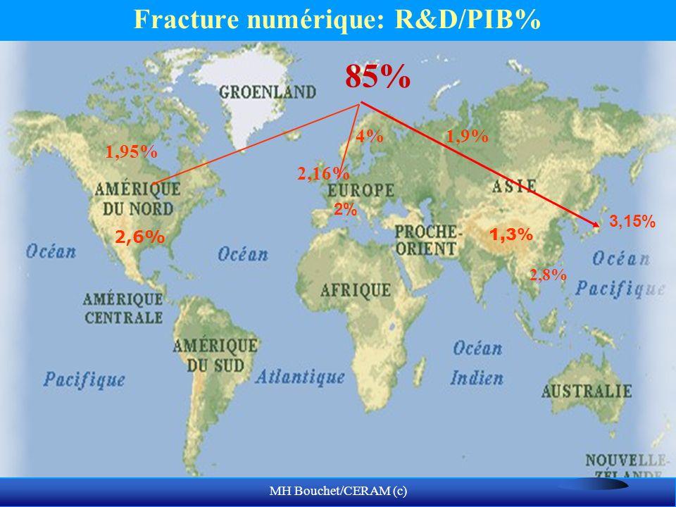 Fracture numérique: R&D/PIB%