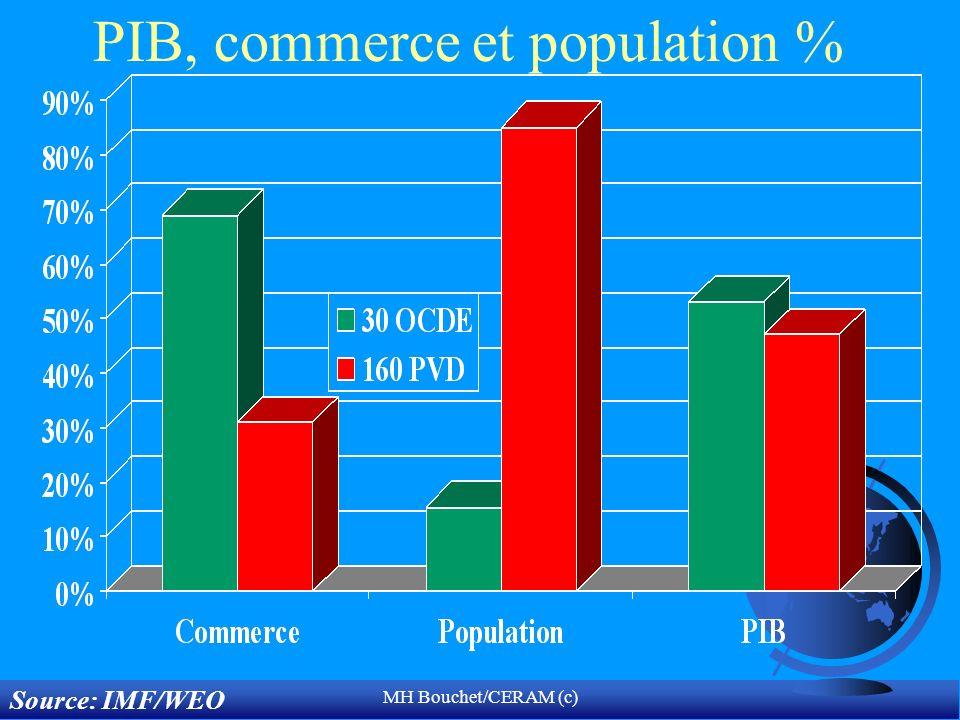 PIB, commerce et population %