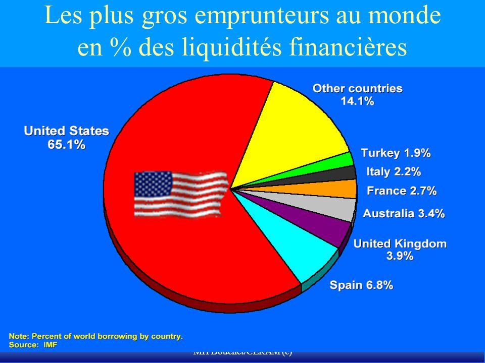 Les plus gros emprunteurs au monde en % des liquidités financières disponibles totales