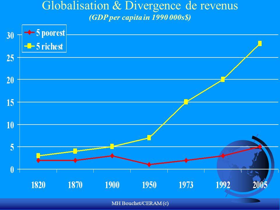 Globalisation & Divergence de revenus (GDP per capita in 1990 000s$)