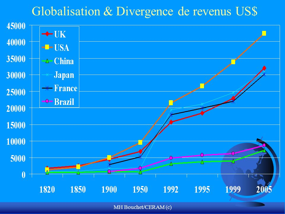 Globalisation & Divergence de revenus US$