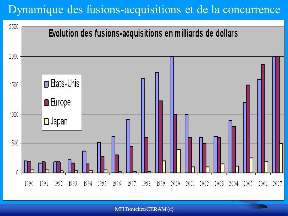 Dynamique des fusions-acquisitions et de la concurrence