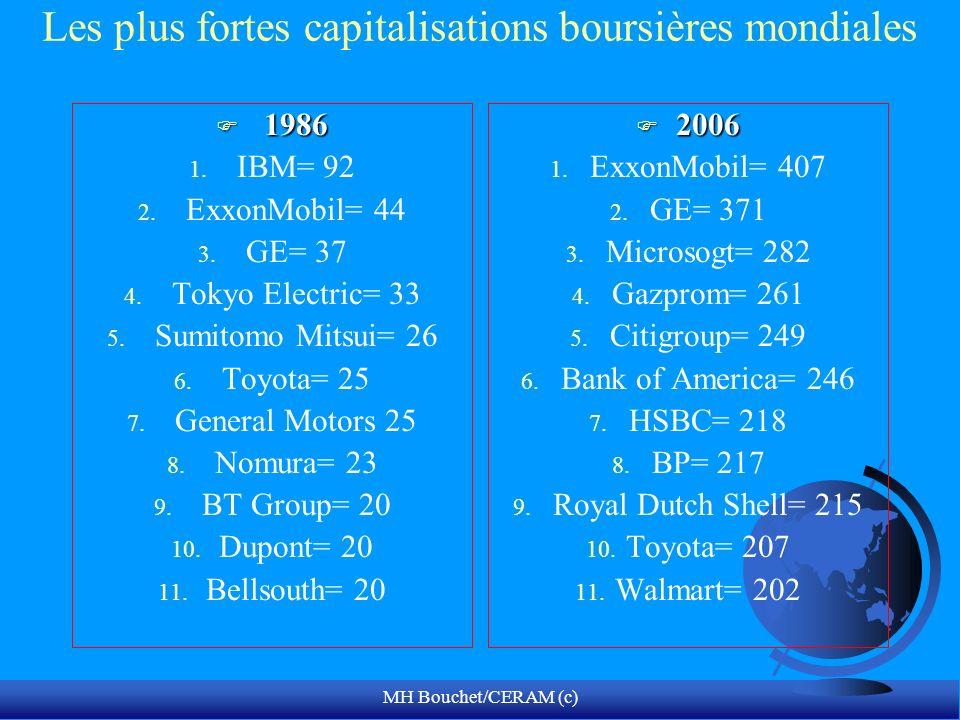 Les plus fortes capitalisations boursières mondiales