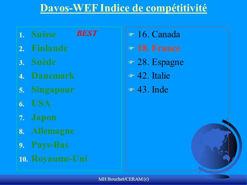 Davos-WEF Indice de compétitivité