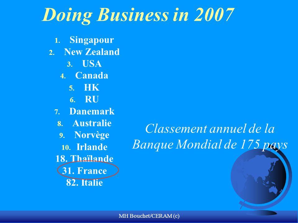 Classement annuel de la Banque Mondial de 175 pays