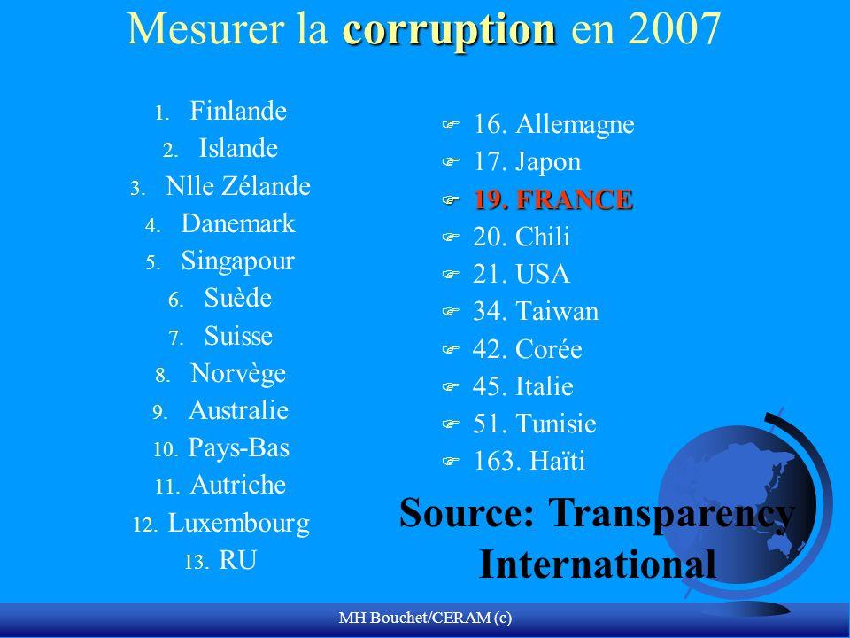 Mesurer la corruption en 2007