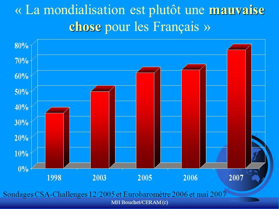 « La mondialisation est plutôt une mauvaise chose pour les Français »