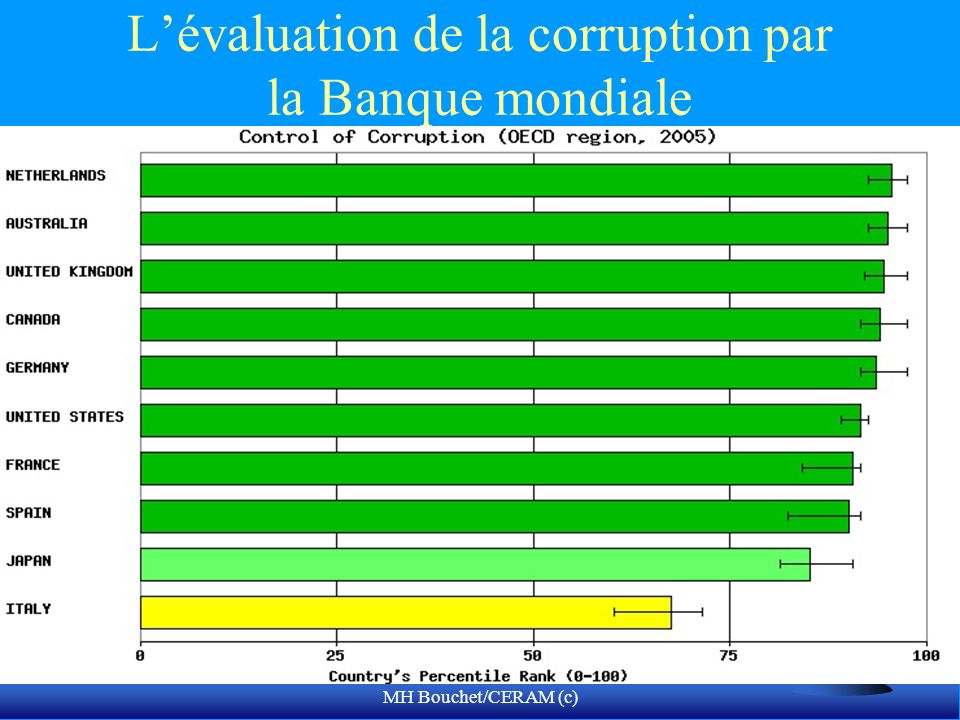 L'évaluation de la corruption par la Banque mondiale