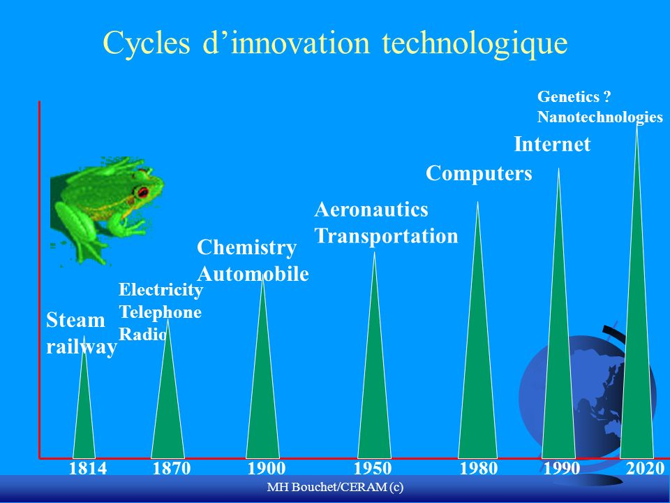 Cycles d'innovation technologique