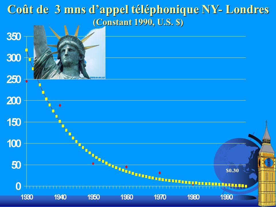 Coût de 3 mns d'appel téléphonique NY- Londres