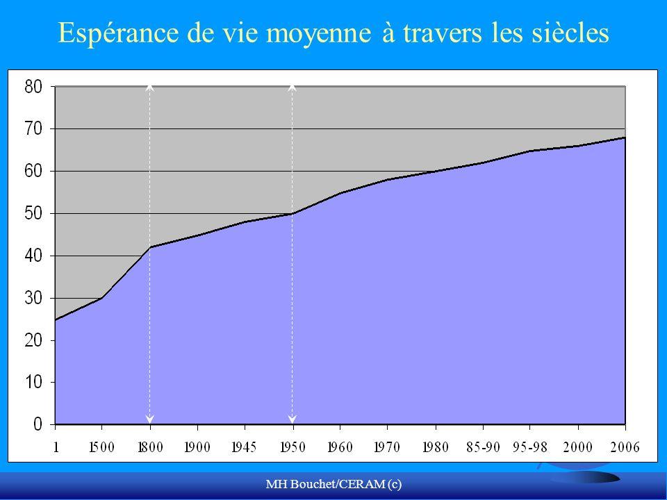 Espérance de vie moyenne à travers les siècles