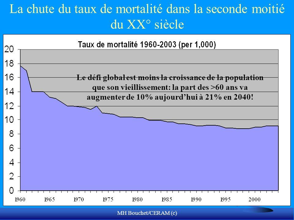 La chute du taux de mortalité dans la seconde moitié du XX° siècle