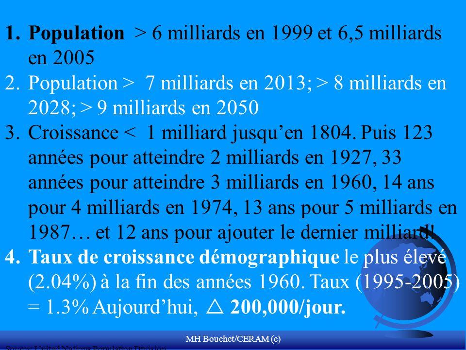 Population > 6 milliards en 1999 et 6,5 milliards en 2005