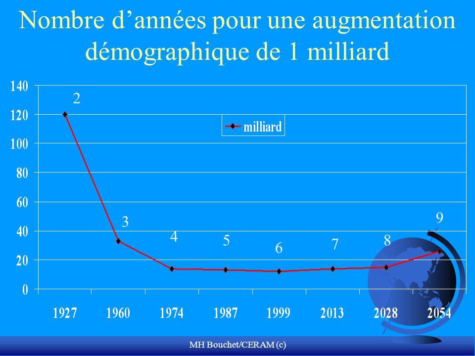 Nombre d'années pour une augmentation démographique de 1 milliard
