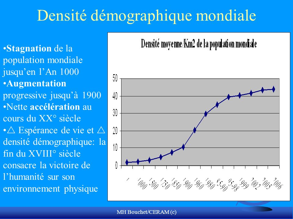 Densité démographique mondiale