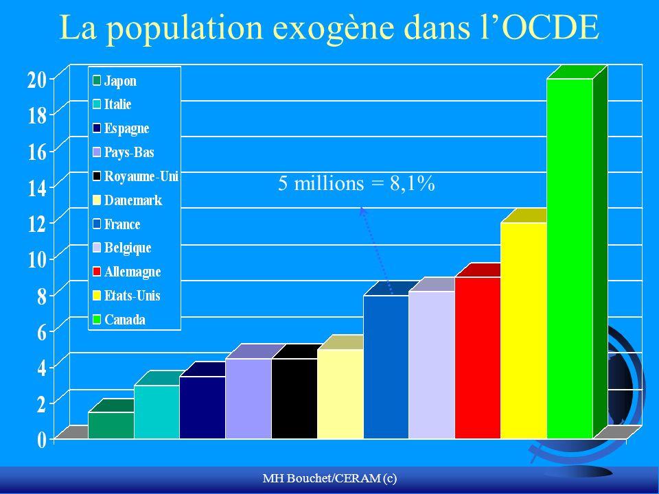 La population exogène dans l'OCDE