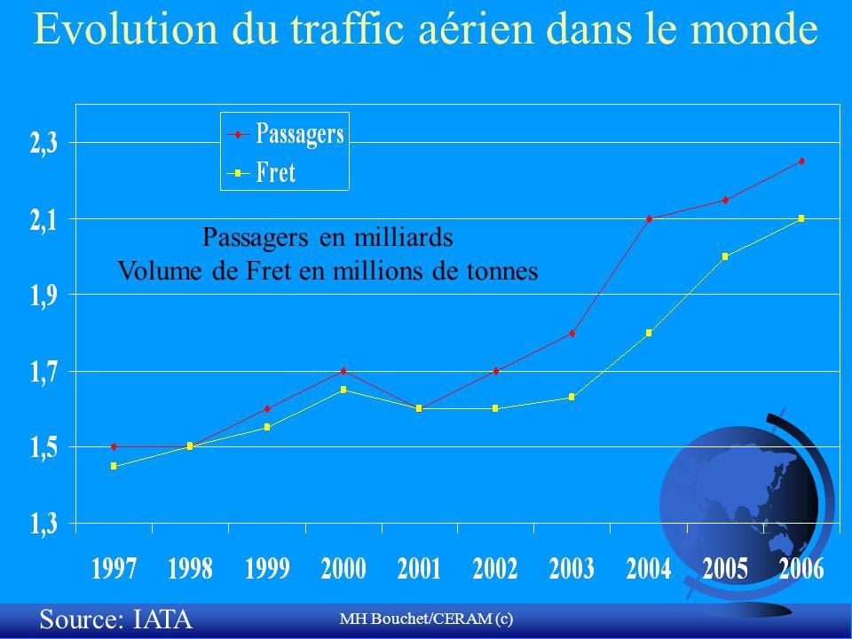 Evolution du traffic aérien dans le monde