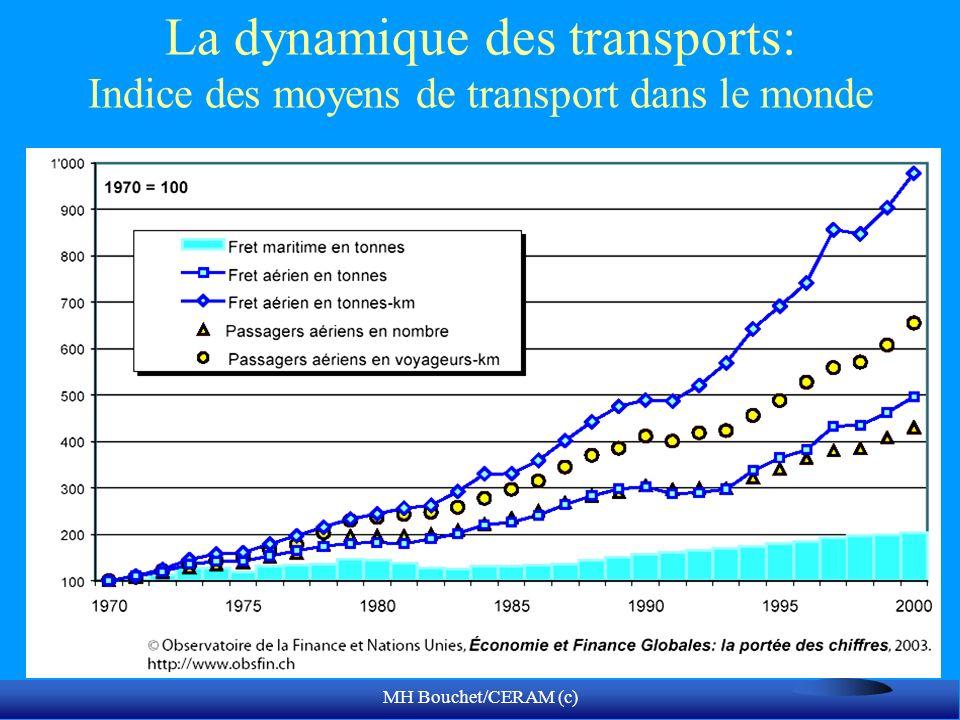 La dynamique des transports: Indice des moyens de transport dans le monde