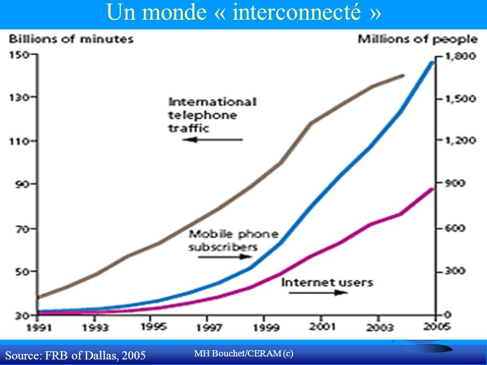 Un monde « interconnecté »
