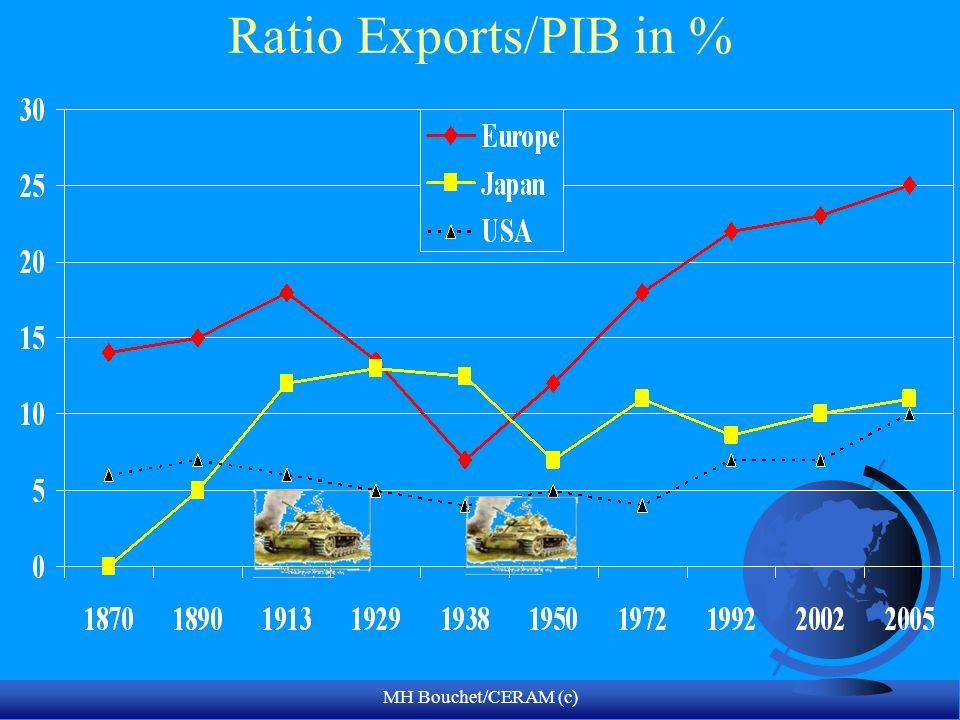 Ratio Exports/PIB in % MH Bouchet/CERAM (c)