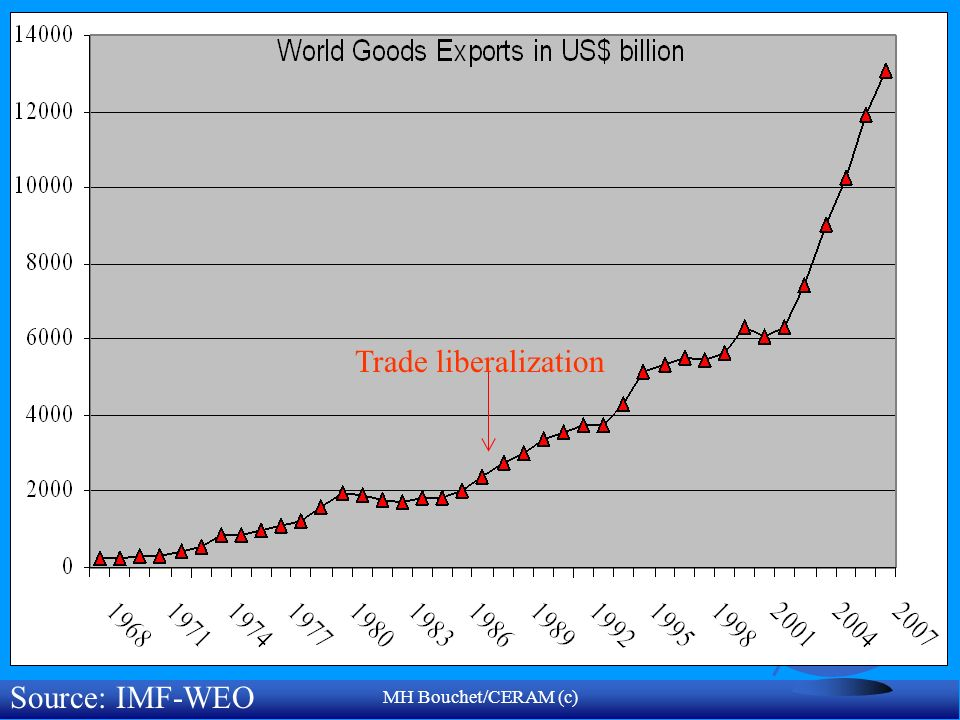 Trade liberalization Source: IMF-WEO MH Bouchet/CERAM (c)