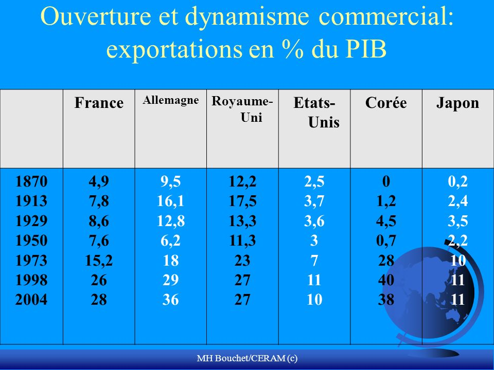 Ouverture et dynamisme commercial: exportations en % du PIB