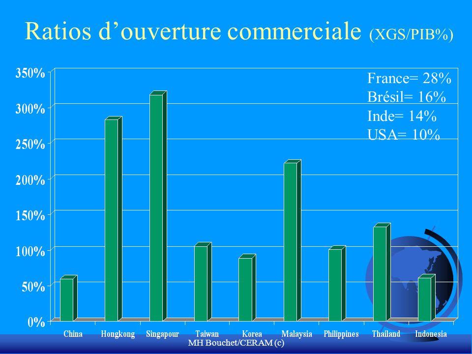 Ratios d'ouverture commerciale (XGS/PIB%)