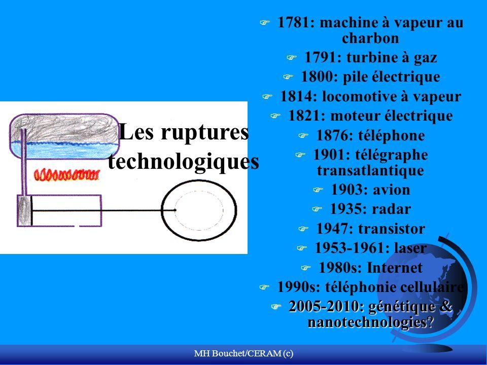 Les ruptures technologiques