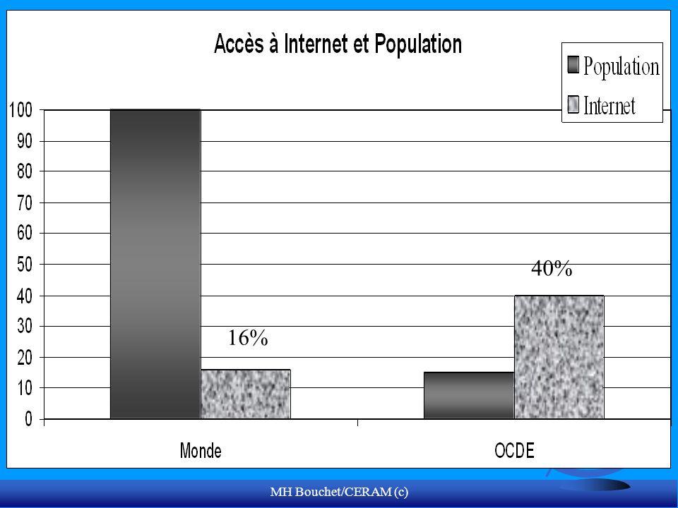40% 16% MH Bouchet/CERAM (c)