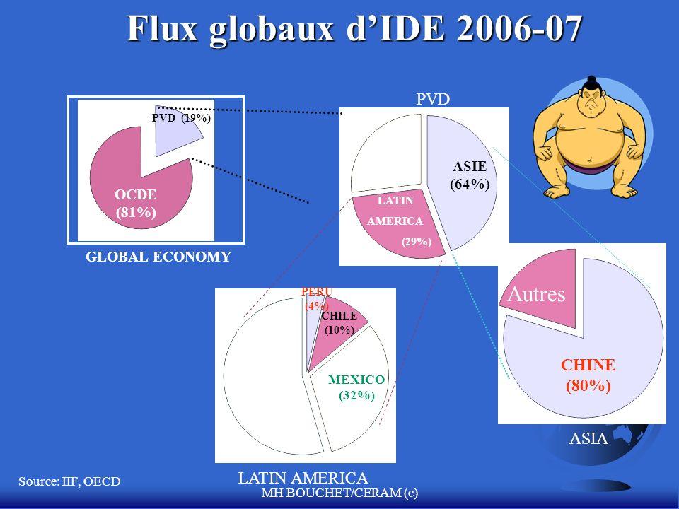 Flux globaux d'IDE 2006-07 Autres PVD CHINE (80%) ASIA LATIN AMERICA