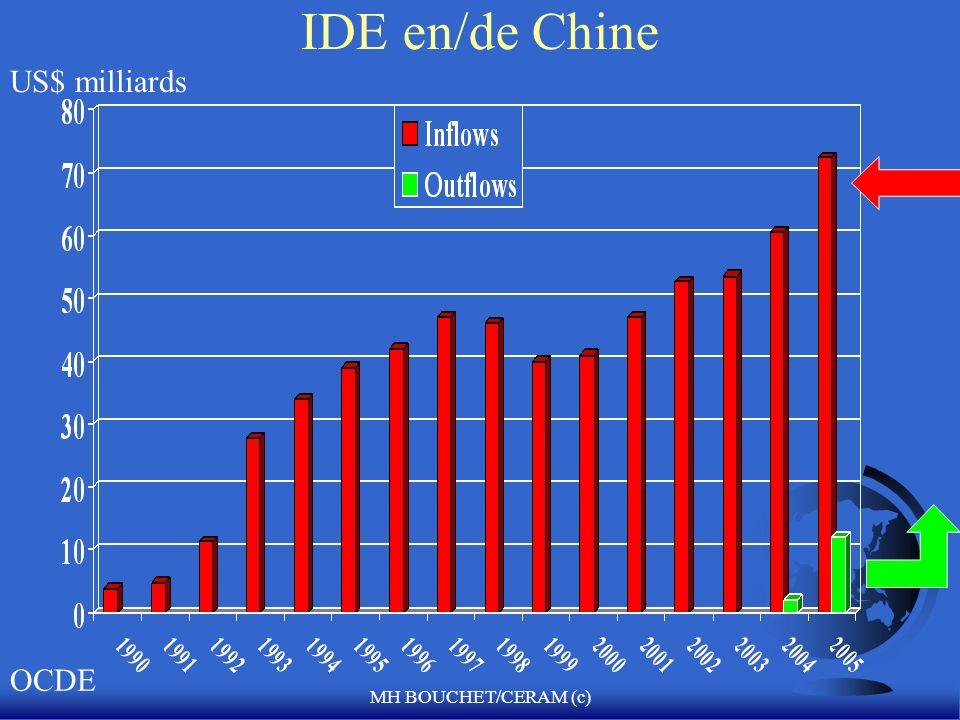 IDE en/de Chine US$ milliards OCDE MH BOUCHET/CERAM (c)