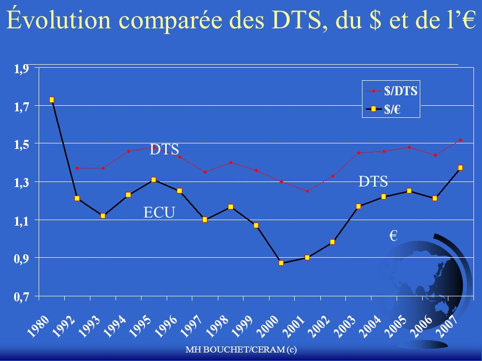 Évolution comparée des DTS, du $ et de l'€