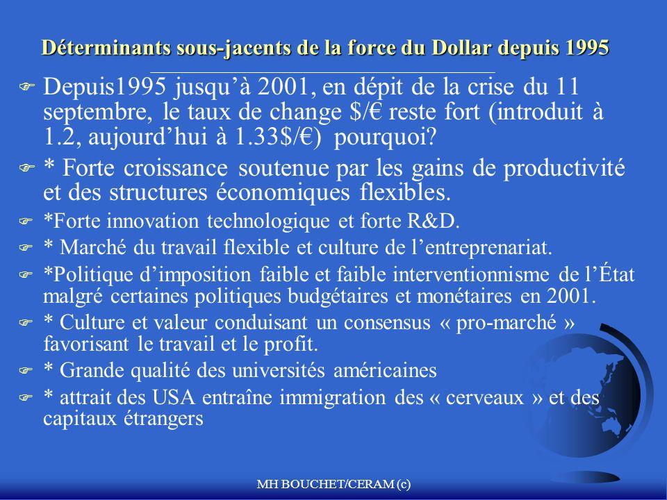 Déterminants sous-jacents de la force du Dollar depuis 1995