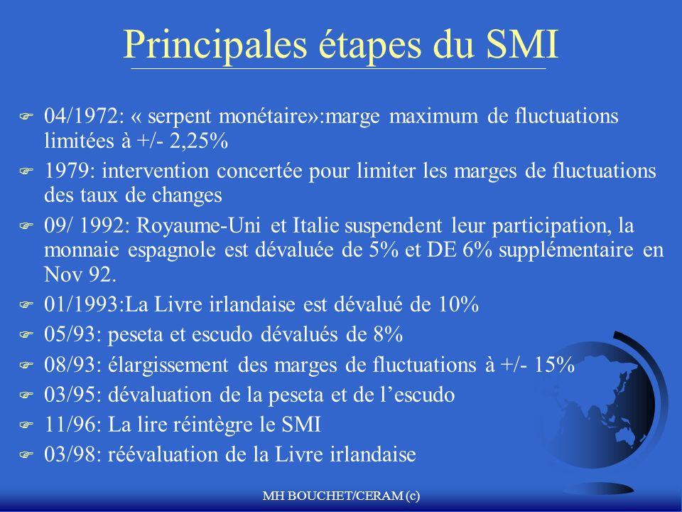 Principales étapes du SMI