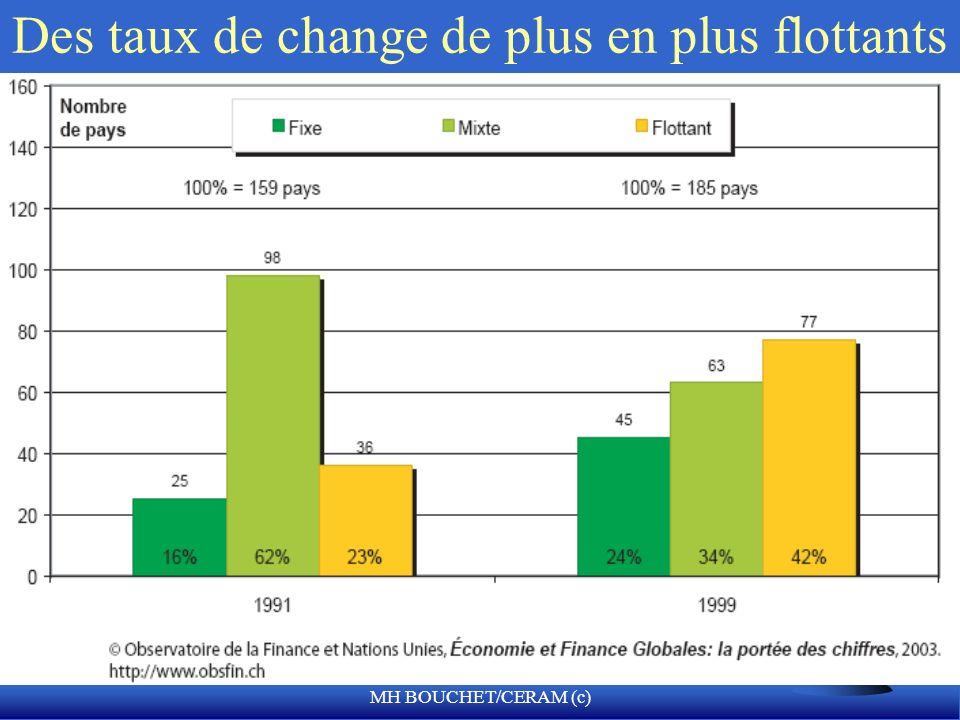 Des taux de change de plus en plus flottants