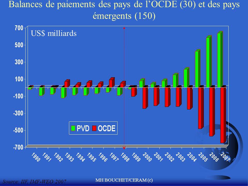 Balances de paiements des pays de l'OCDE (30) et des pays émergents (150)