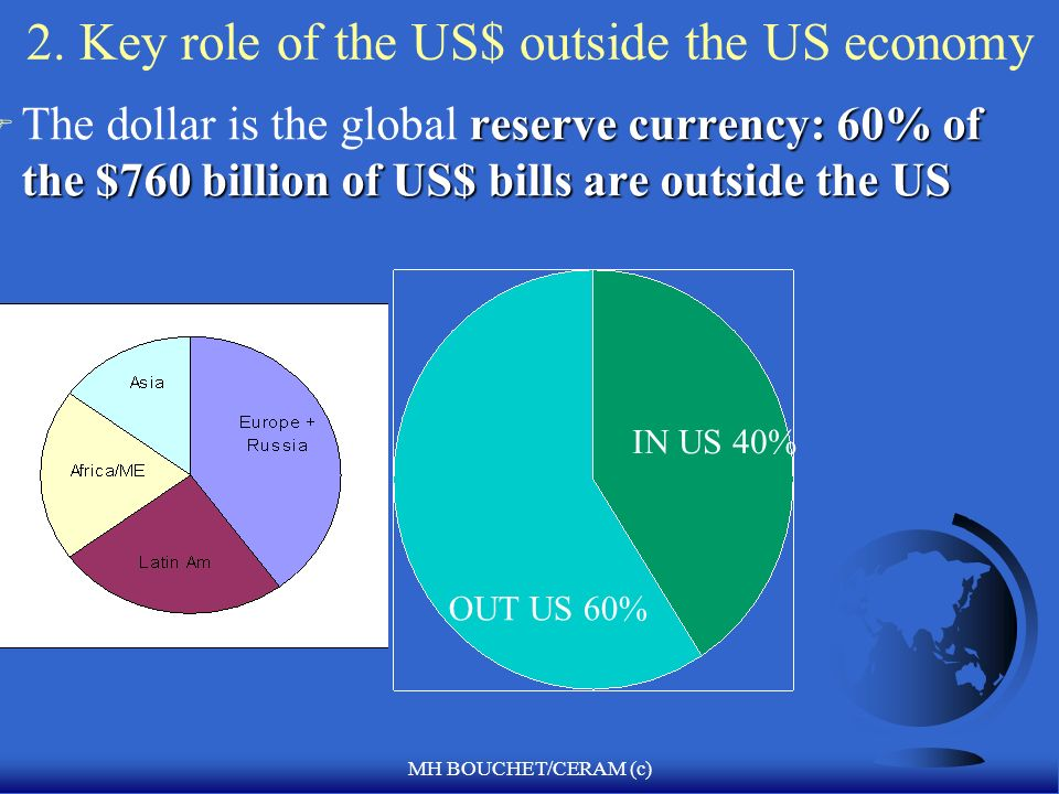 2. Key role of the US$ outside the US economy