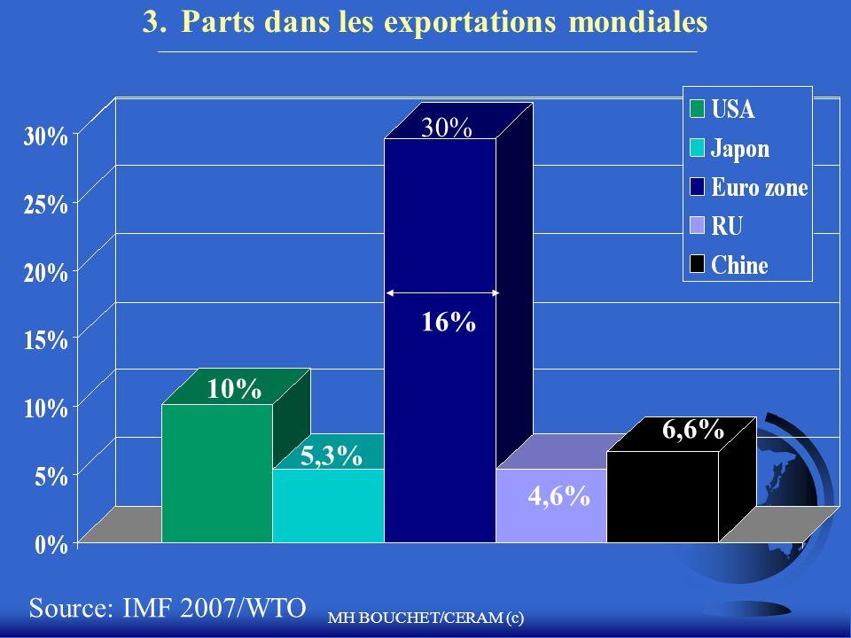3. Parts dans les exportations mondiales