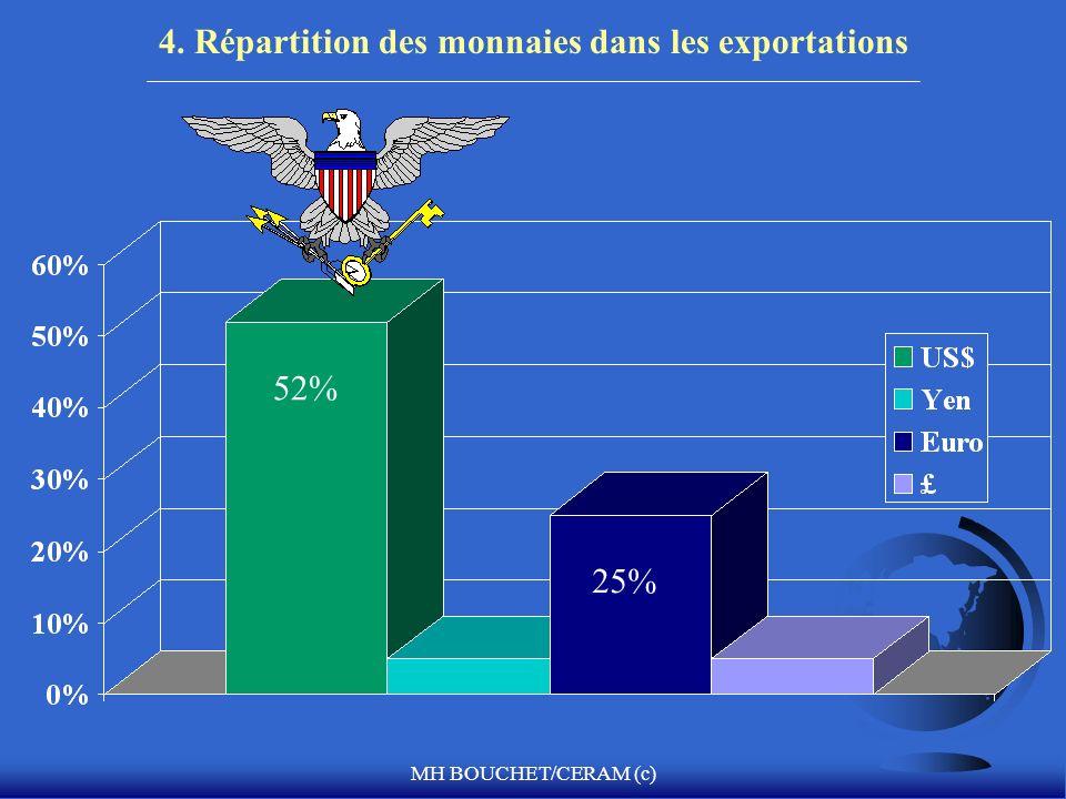 4. Répartition des monnaies dans les exportations
