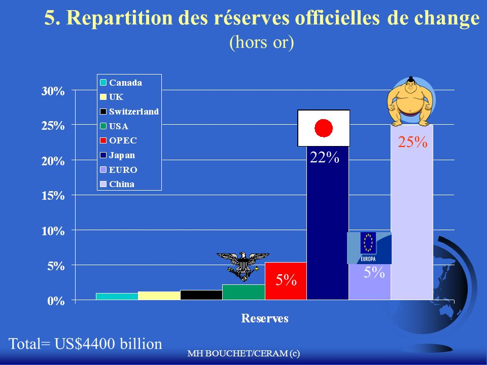5. Repartition des réserves officielles de change (hors or)