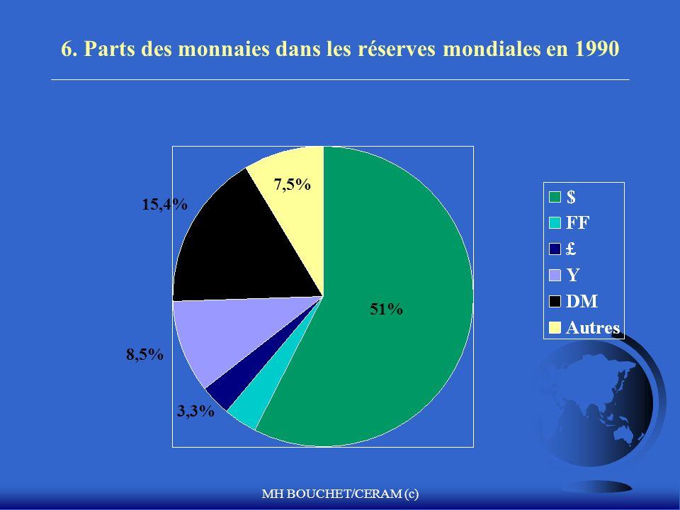 6. Parts des monnaies dans les réserves mondiales en 1990
