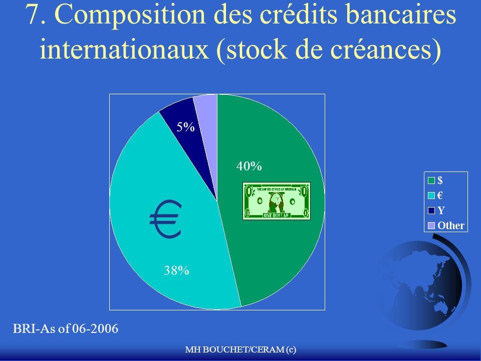 7. Composition des crédits bancaires internationaux (stock de créances)