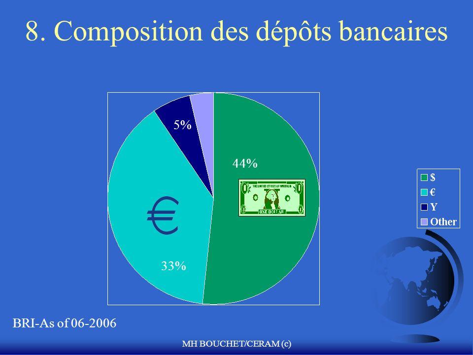 8. Composition des dépôts bancaires