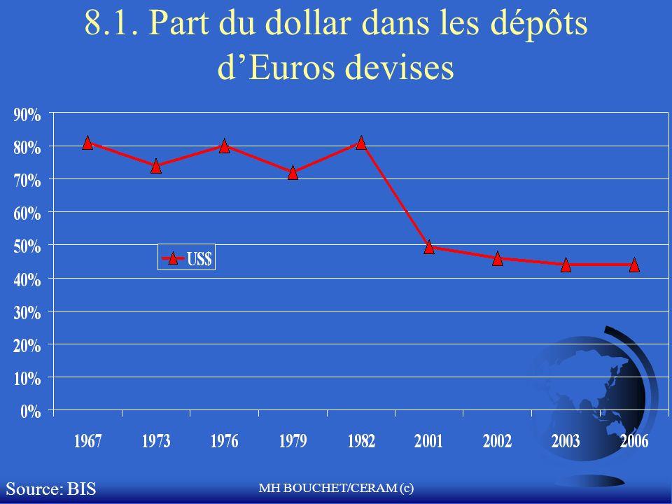 8.1. Part du dollar dans les dépôts d'Euros devises