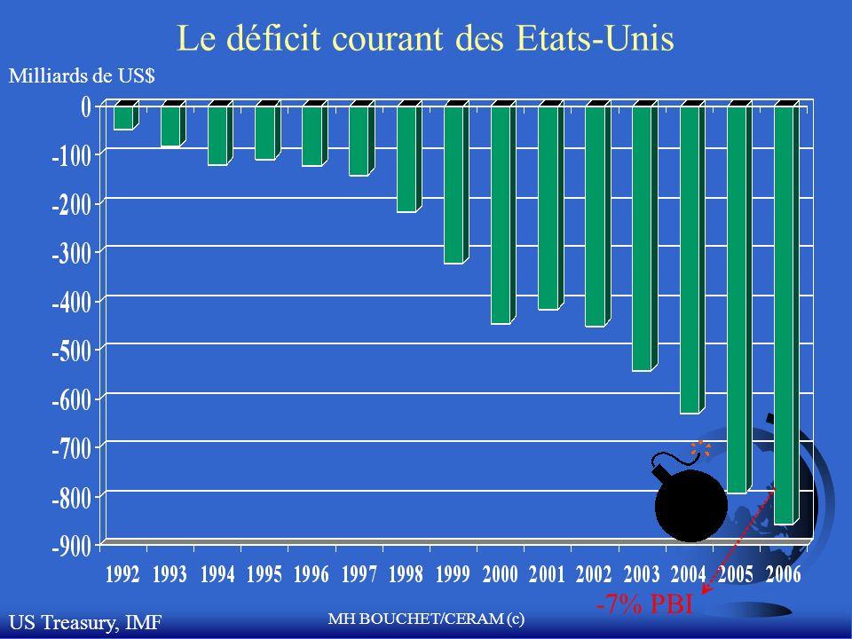 Le déficit courant des Etats-Unis