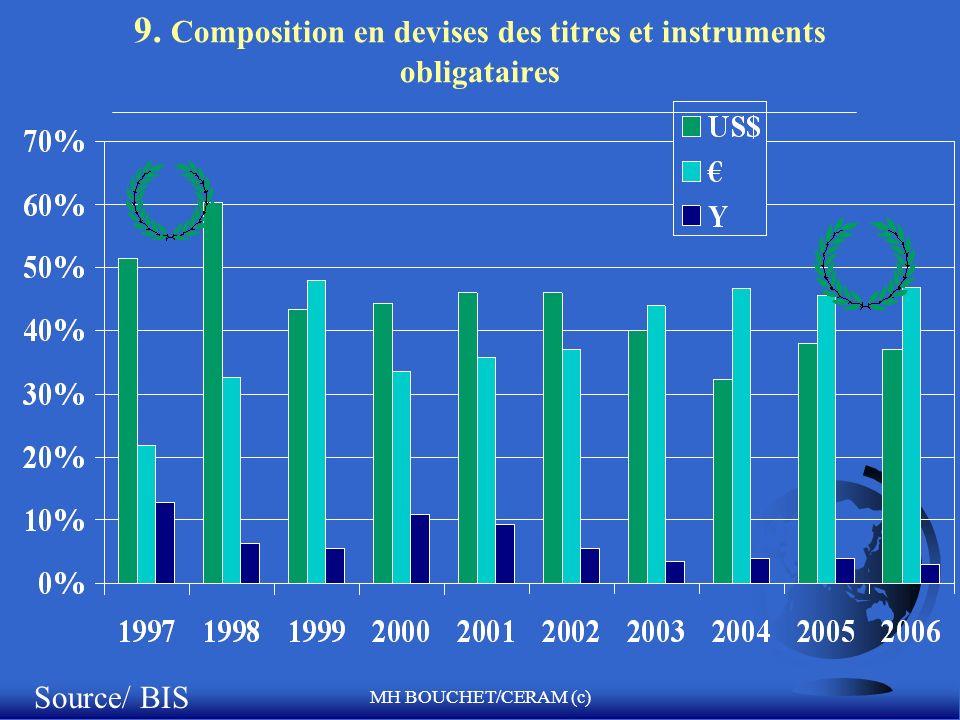 9. Composition en devises des titres et instruments obligataires