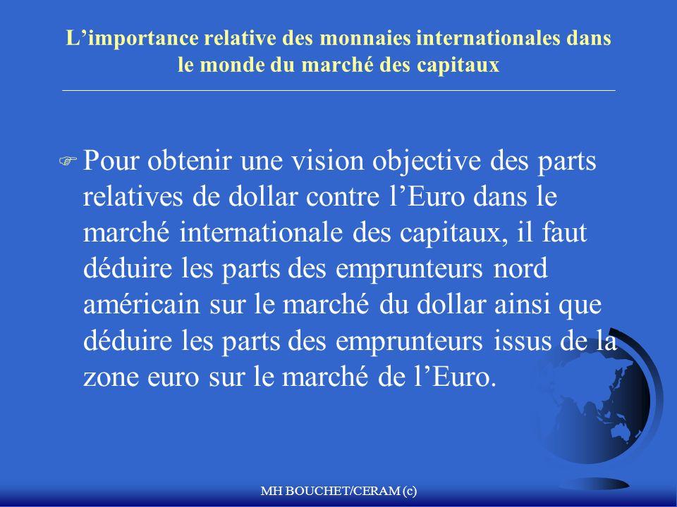 L'importance relative des monnaies internationales dans le monde du marché des capitaux