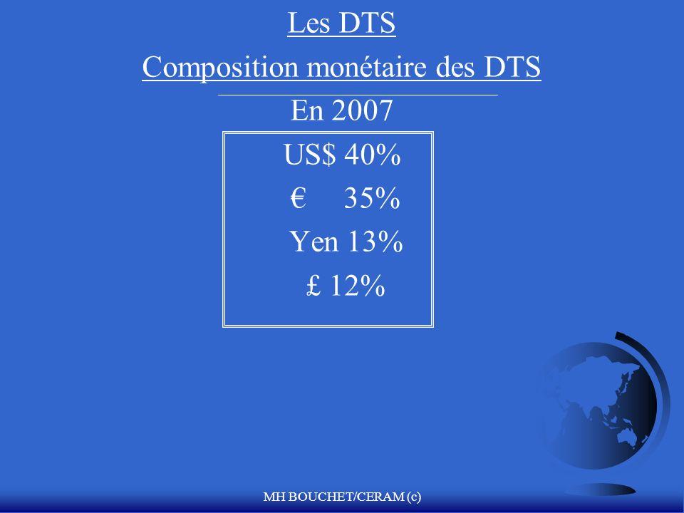 Composition monétaire des DTS