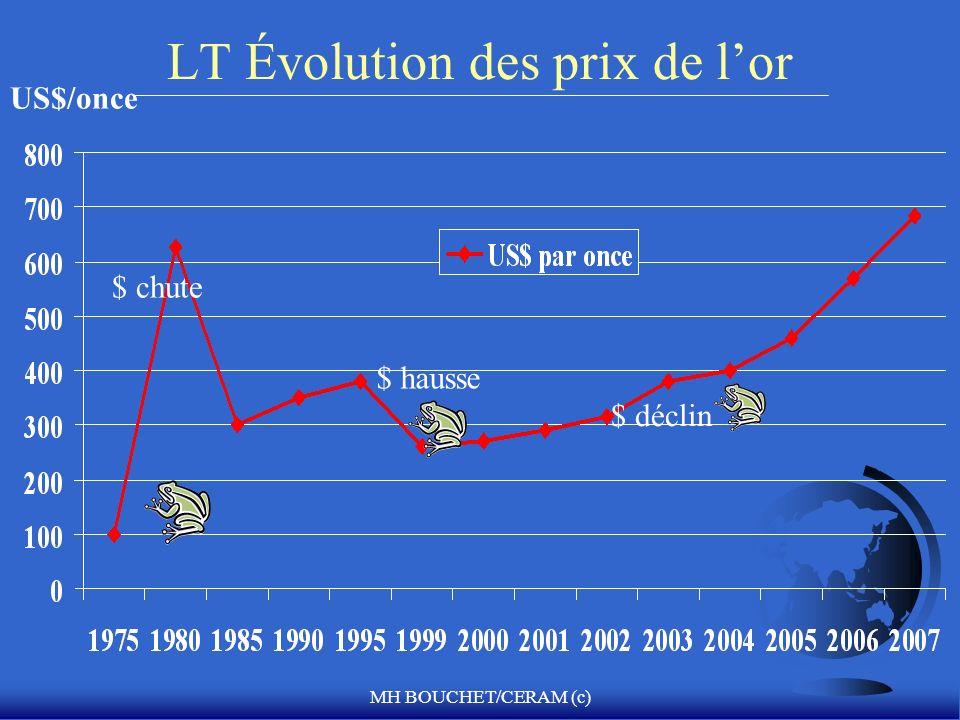 LT Évolution des prix de l'or